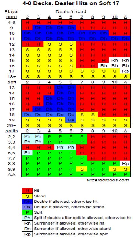 Basic Blackjack Strategy Charts 1