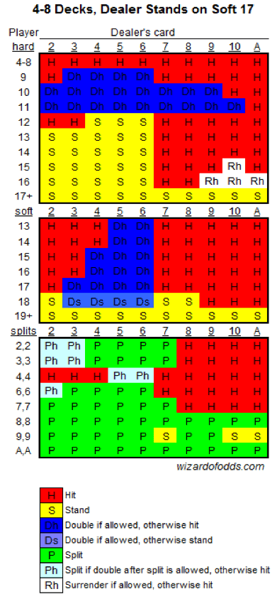 Basic strategy Charts 2